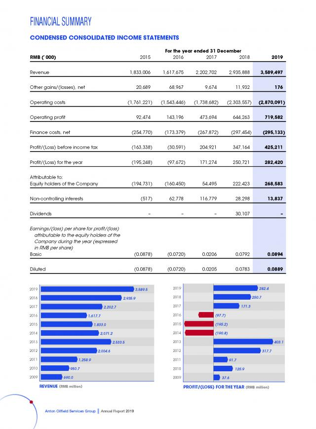Condensed Concolidated Income Statements For the Past Five Years